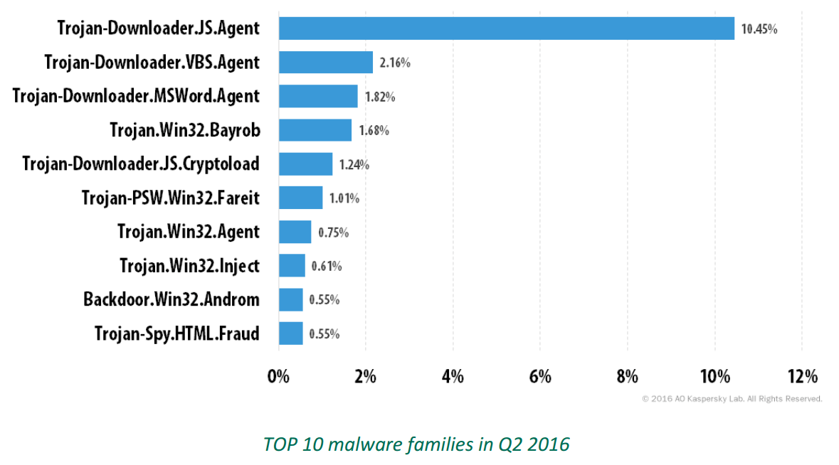 top-10-malware-families-q2-2016