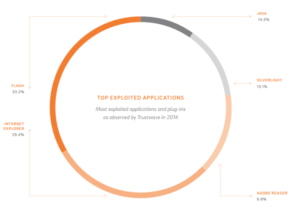 top exploited applications in 2014