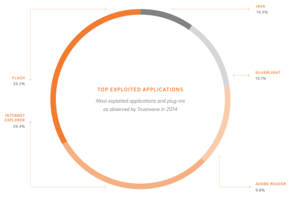 top exploited applications trustwave 2015
