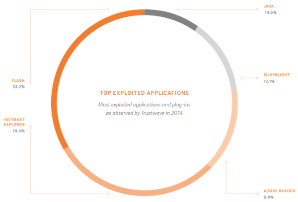 top exploited apps in 2014