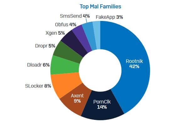 top mobile malware families 2018 sophos
