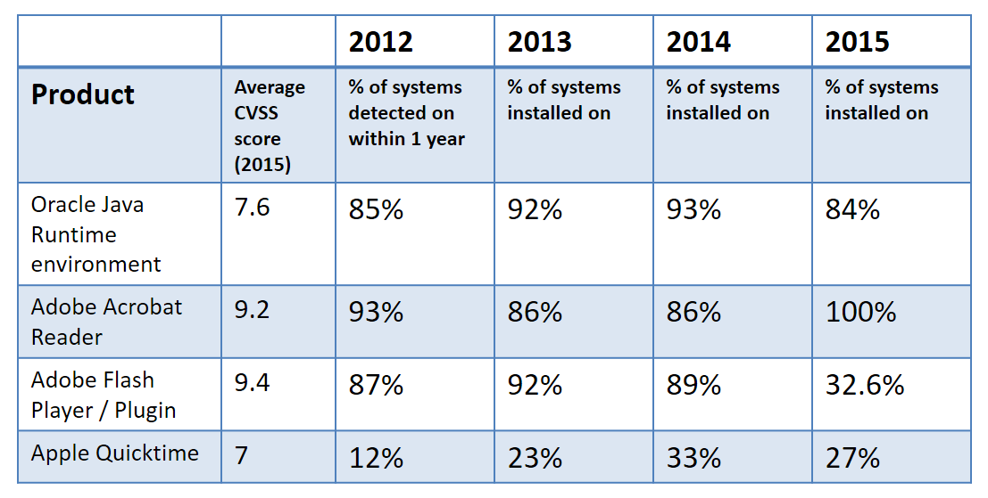 top vulnerable software prevalence