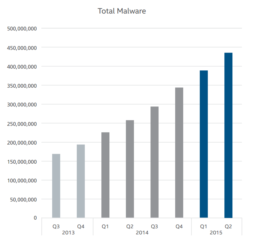 total malware evolution