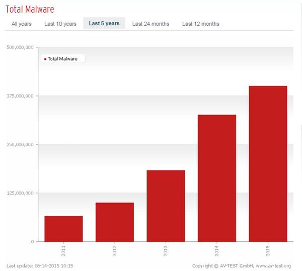 total malware last 5 years AV test