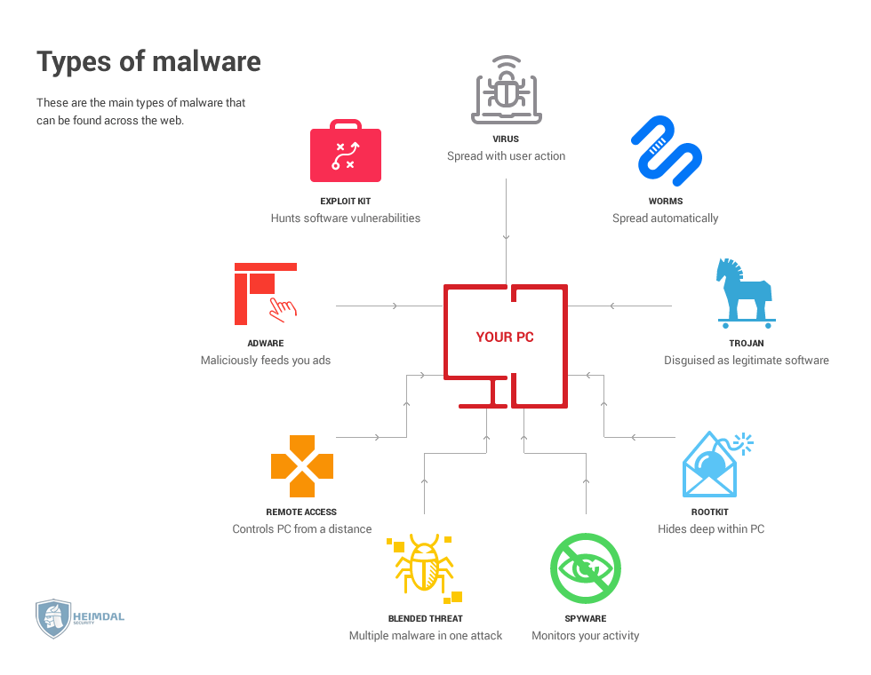 tpes of malware