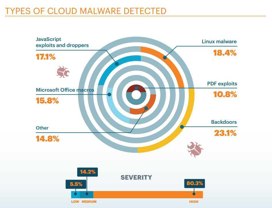 types of cloud malware detected netskope 2016