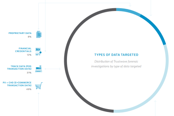 types of data targeted trustwave 2015