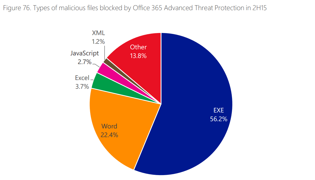 types-of-malicious-files-blocked-by-office-365-dvanced-threat-protection