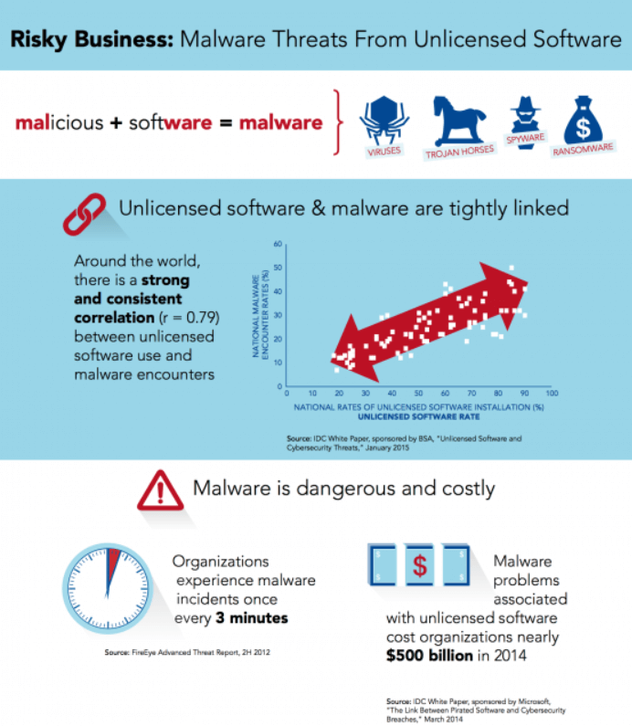 what is riskware - unlicensed software dangers