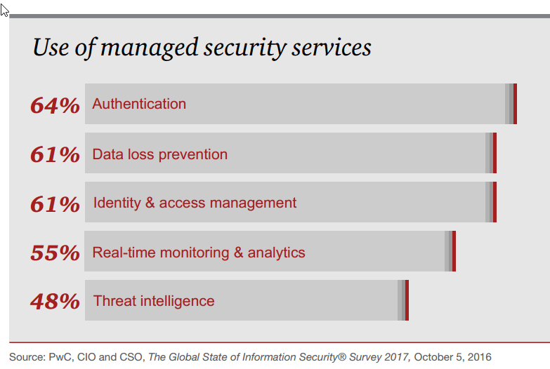use-of-managed-security-services