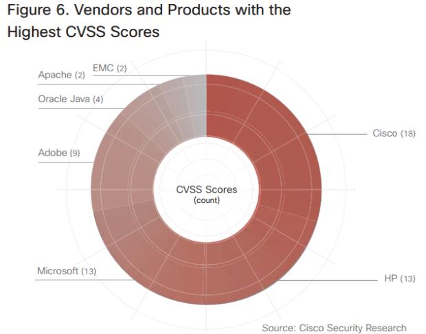 vendor highest CVSS scores