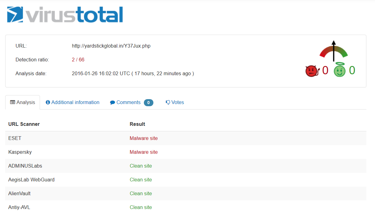 virustotal detection ransomware campaign cryptowall 4.0