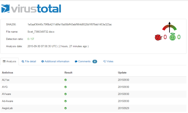 virustotal detection rates spam run ransomware september 30 2015