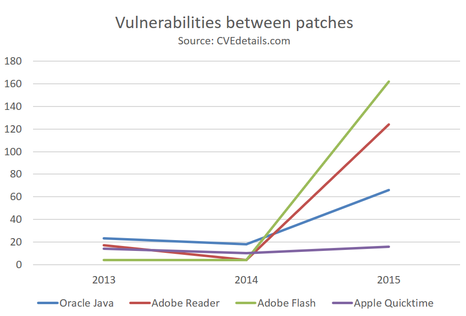vulnerabilities between patches visualized