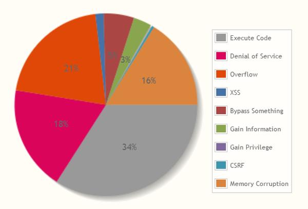 vulnerabilities in flash by type percentage