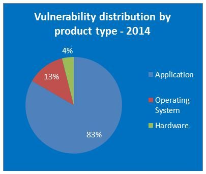 vulnerability distribution by product type in 2014