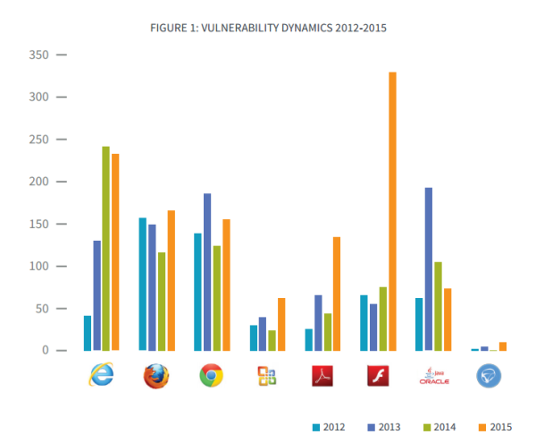 vulnerability dynamics bromium threat report 2015