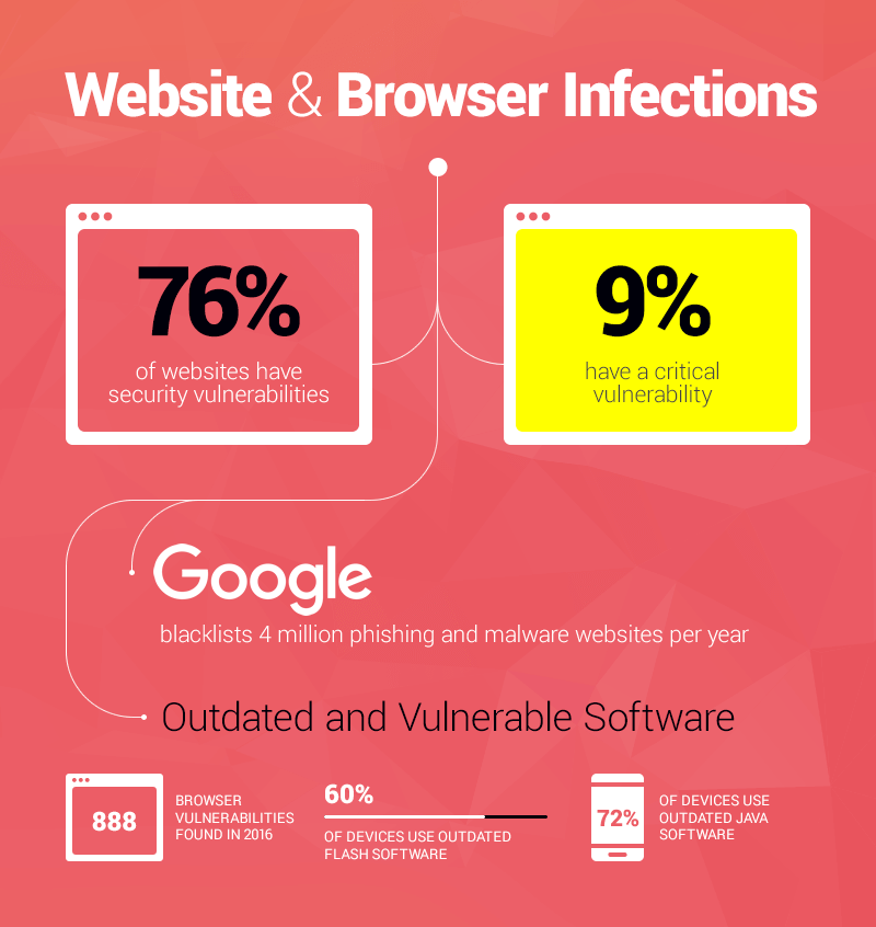 web and browser infections