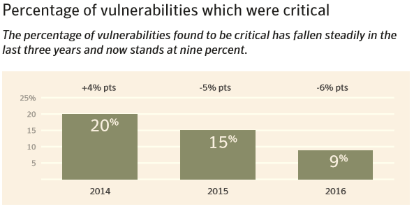 critical website vulnerabilities