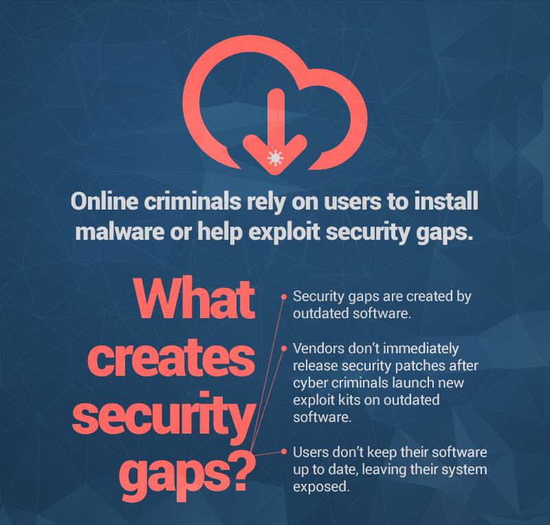 what creates security gaps in software heimdal security