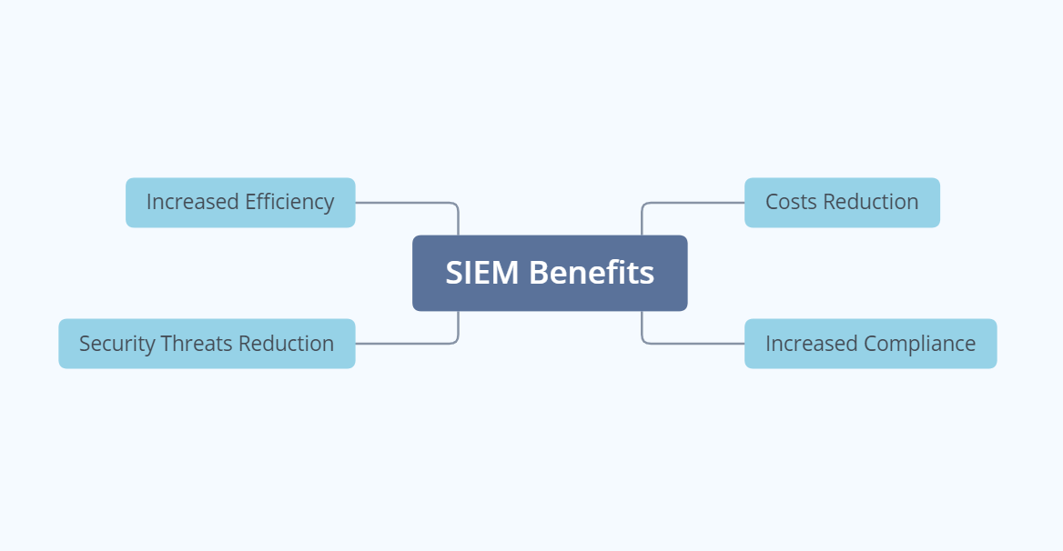 what is siem - benefits