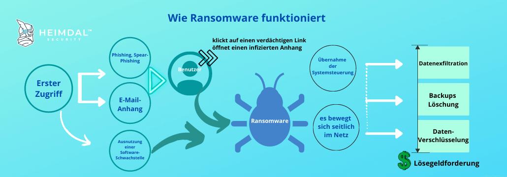 ransomware: wie es funktioniert