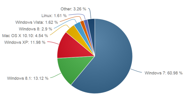 windows XP market share in July 2015