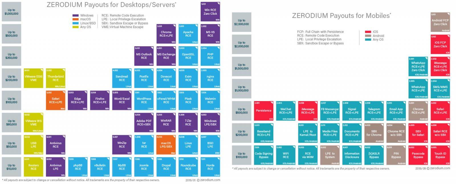 Zerodium prices for desktop and and mobiles